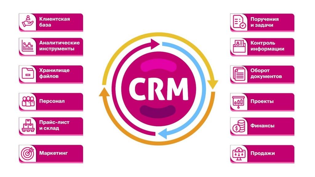 фунции CRM