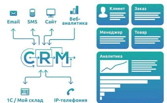 Как строится процесс работы в CRM-маркетинге